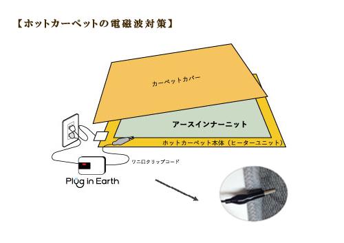 ホットカーペット電磁波対策