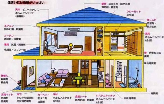室内空気汚染例