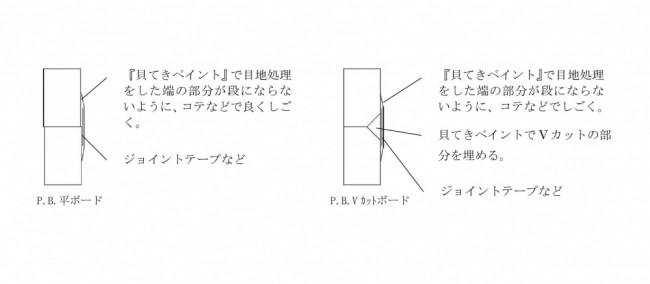 貝てきペイント 施工方法 図①