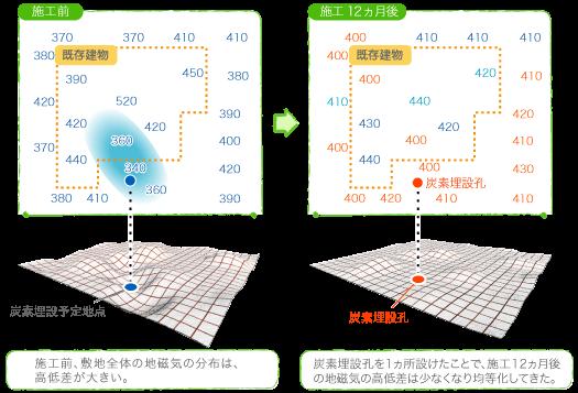 地磁気の計測値の変化