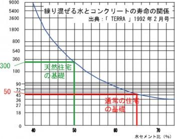水セメント比とコンクリートの寿命
