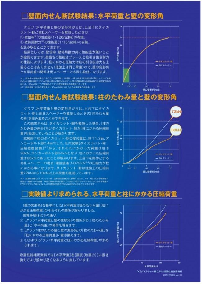 ダイカラット・靭 吸震性能技術資料ver1_page002